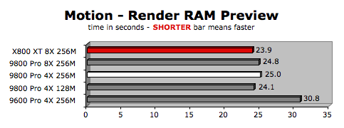 Radeon 9800 pro special mac edition versus others.