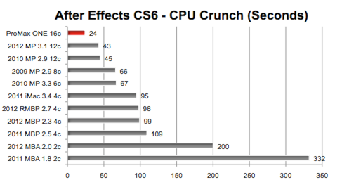 after effects cs6 gpu acceleration