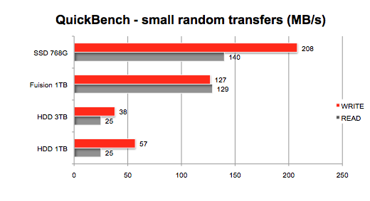 HDD, SSD, and Fusion benchmarks for 27