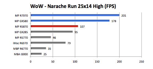 Radeon 7970 in a Mac Pro vs other GPUs