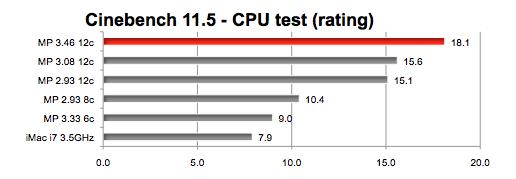 Mac Pro 12-core 3 46GHz tower, dual 'FirePro' GPUs