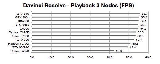 Radeon HD 7950 for Mac Pro versus even faster GPUs