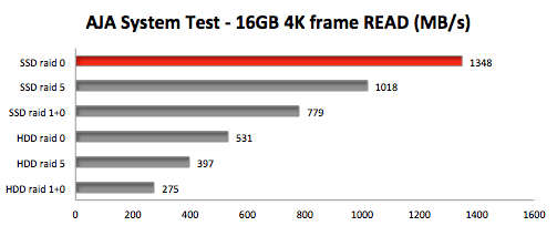 We used aja system test to test file level sequential transfer speed