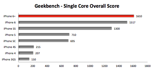 iPhone 6 and iPhone 6 Plus early benchmarks