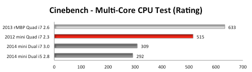 Big performance in all apps