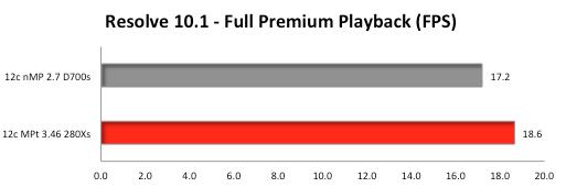 2013 Mac Pro 12-core versus 2010 Mac Pro 12-core