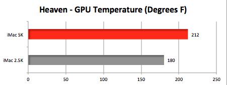iMac 5K - How hot does it run? Fan speed? Noise?