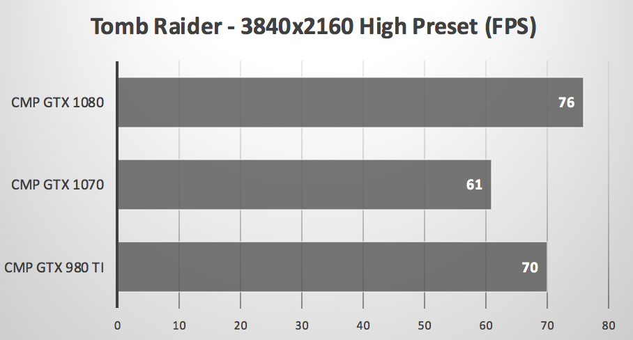 GeForce GTX 1070 versus 1080 in Mac Pro tower
