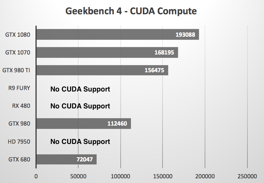 Geekbench 4 - GPU compute shootout