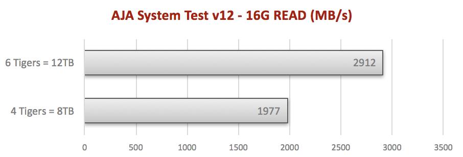 Internal six SSD RAID for Mac Pro tower