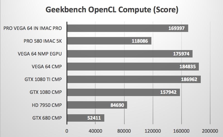 iMac Pro + Pro Vega 64 versus Mac Pros