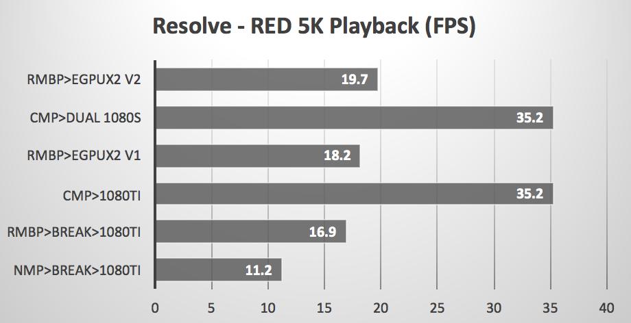Dual eGPUs with NVIDIA Pascal GPUs