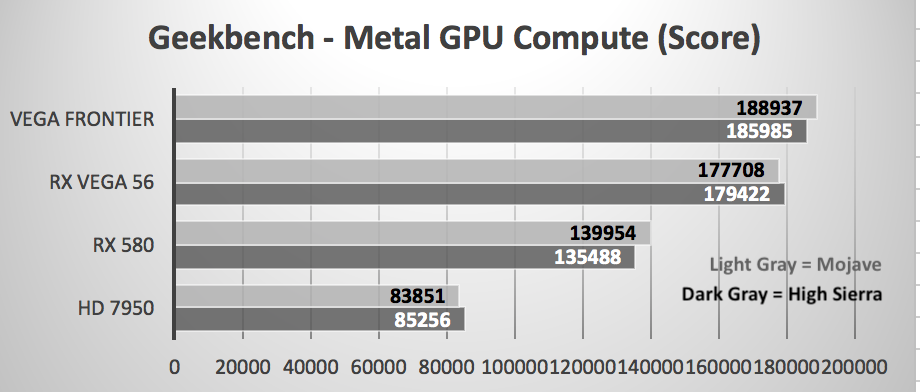 Gpus High Sierra Vs Mojave Metal