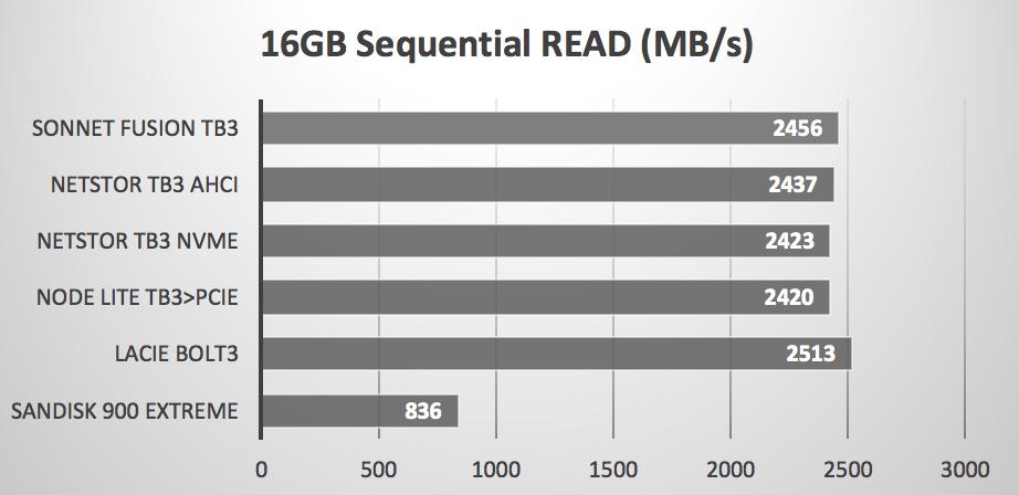 Netstor Thunderbolt 3 NVMe SSD Storage Model #NA611TB3
