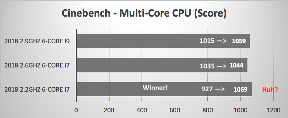 2018 MacBook Pro 2.9GHz i9 vs 2.6GHz i7
