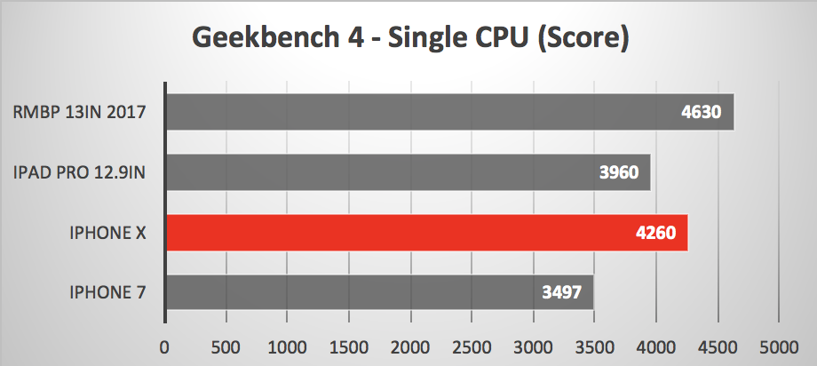 iPhone X performance versus others