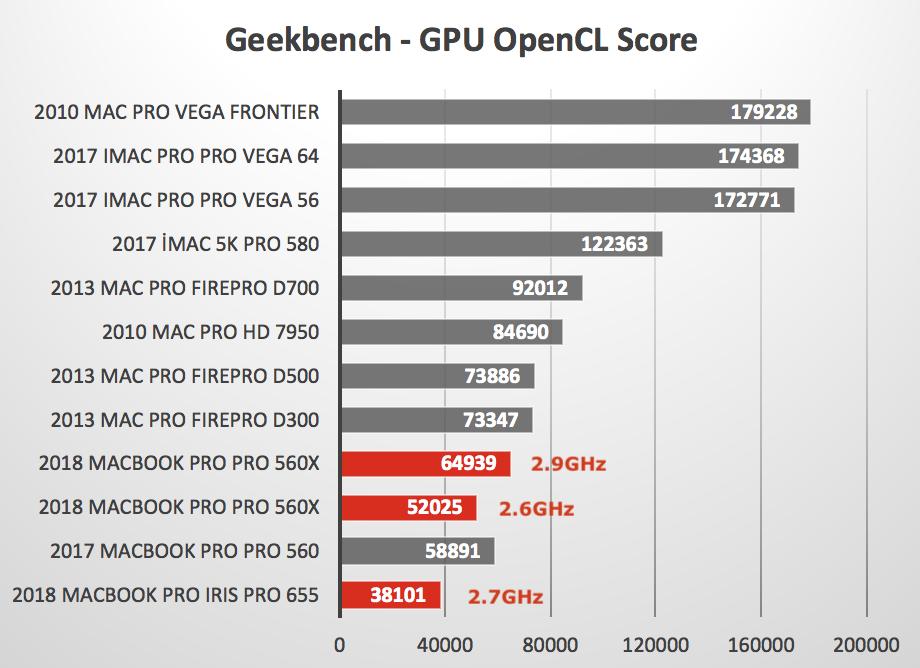 2018 MacBook Pro - Geekbench vs Other Macs