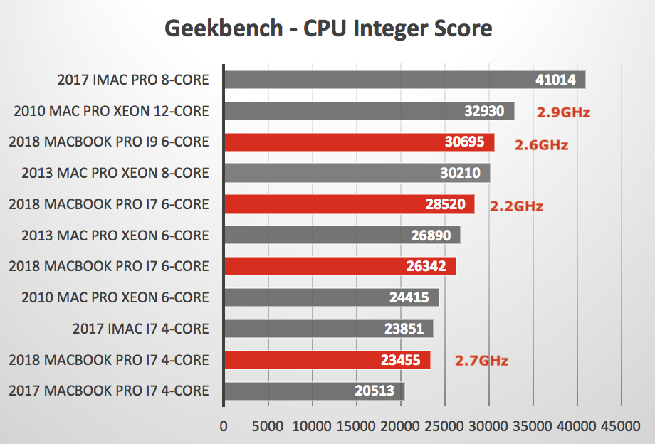 2018 MacBook Pro - Geekbench vs Other Macs