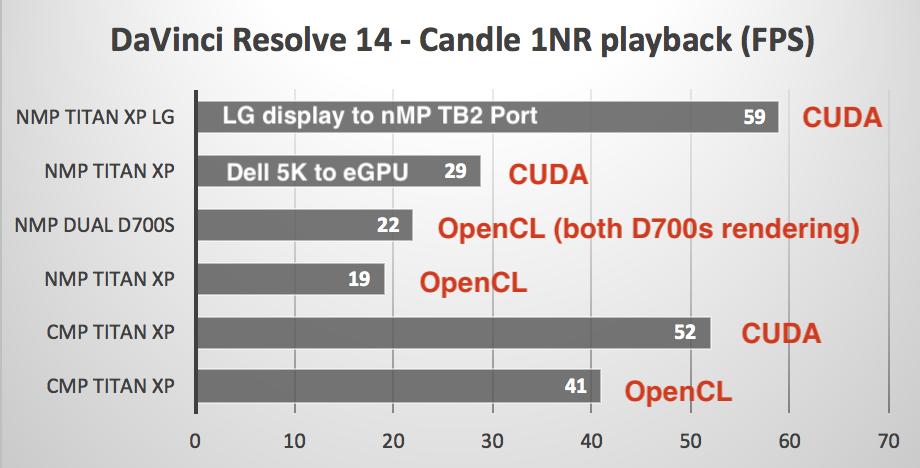 High Sierra, eGPU, and NVIDIA GPUs