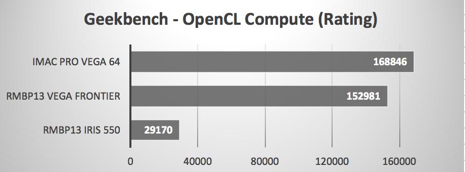 MacBook Pro 13-inch + eGPU/Vega