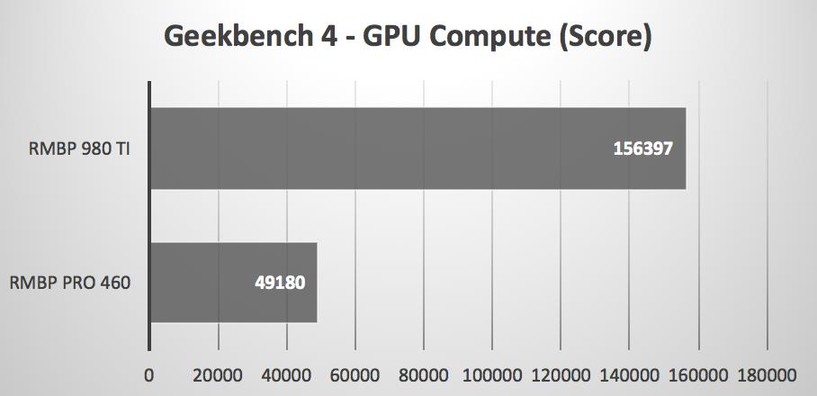 bizonbox boosts late 2016 macbook pro gpu performance