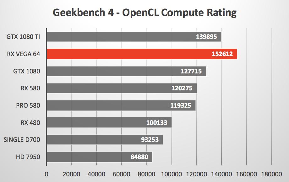 AMD RX Vega 64 under macOS