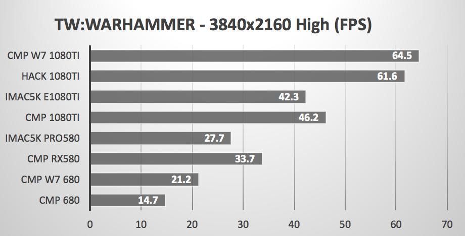 Metal Games - iMac 5K vs Mac Pro tower