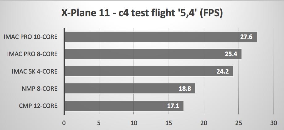 X-Plane shootout - iMac Pro versus Mac Pro