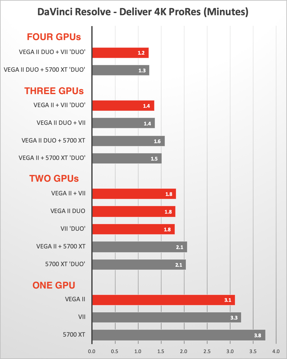 DaVinci Resolve Noise Reduction with Four Fast GPUs