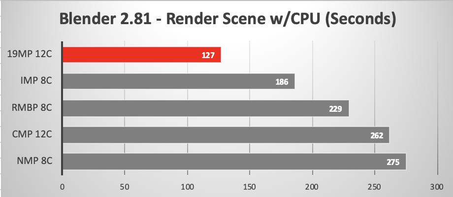 2019 Mac Pro running Blender CPU only