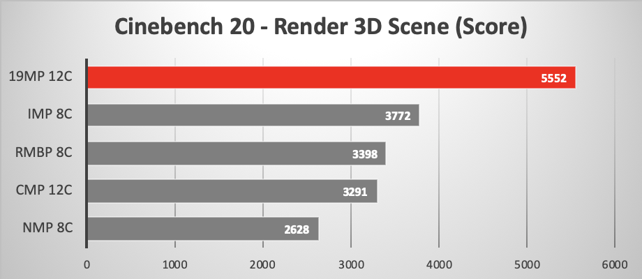 2019 Mac Pro running Cinebench 20