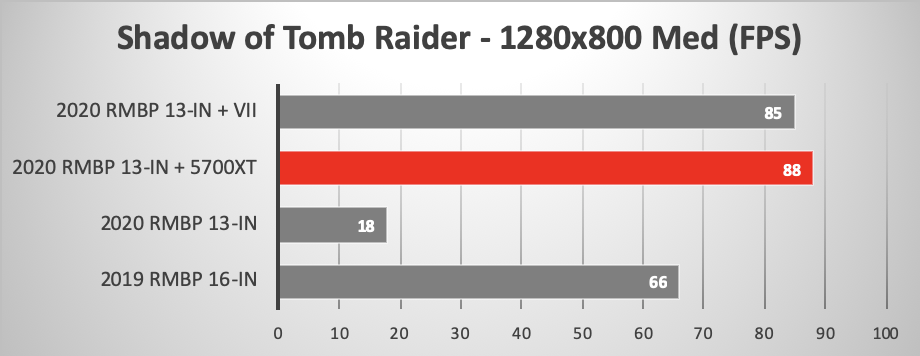 2020 MacBook Pro 13-inch versus others running Shadow of the Tomb Raider