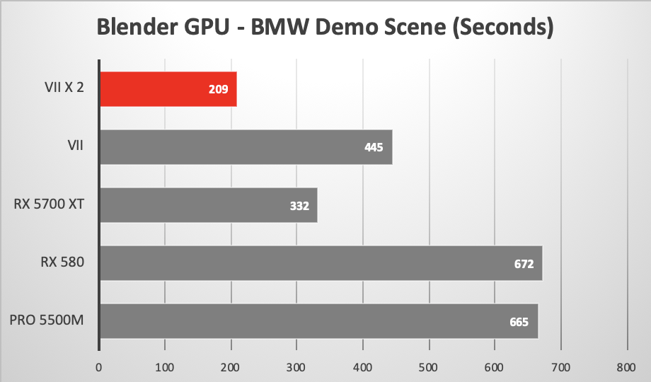 16-inch MacBook Pro using eGPU to run Blender GPU only render of BMW
