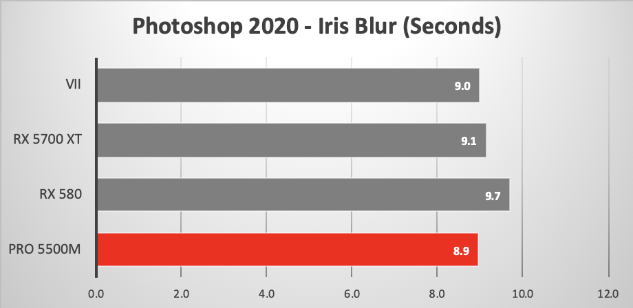 16-inch MacBook Pro using eGPU to run Photoshop Iris Blur