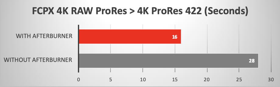 Final Cut Pro X ttranscode from 4K RAW ProRes to 4K ProRes 422 - using Afterburner
