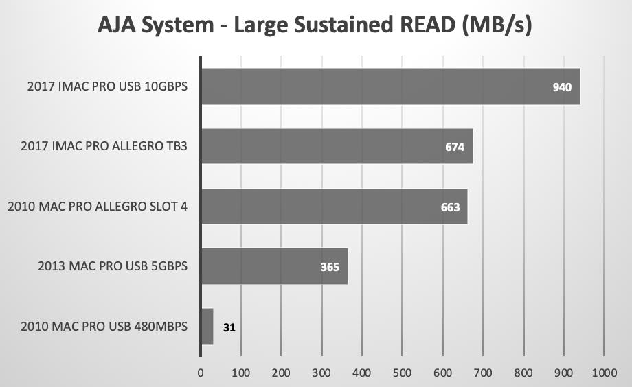 Sonnet Allegro USB 3 1 Gen 2 PCIe 4 port card