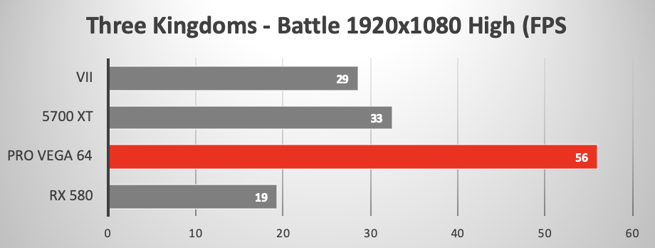 AMD RX 5700 XT versus other GPUs running Three Kingdoms Battle gaming benchmark