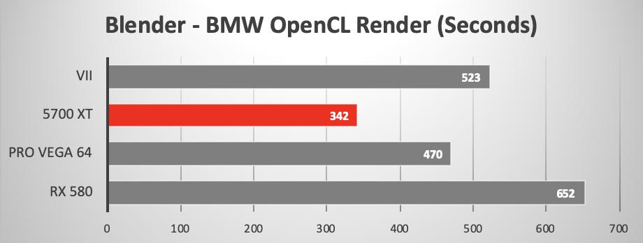 Radeon Rx 5700 Xt Macos Catalina And Imac Pro