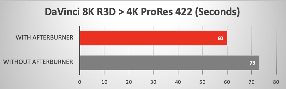 DaVinci Resolve transcodes 8K ProRes 4444 XQ to 4K ProRes 422 - using Afterburner