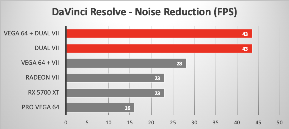 Looping Noise Reduction in DaVinci Resolve