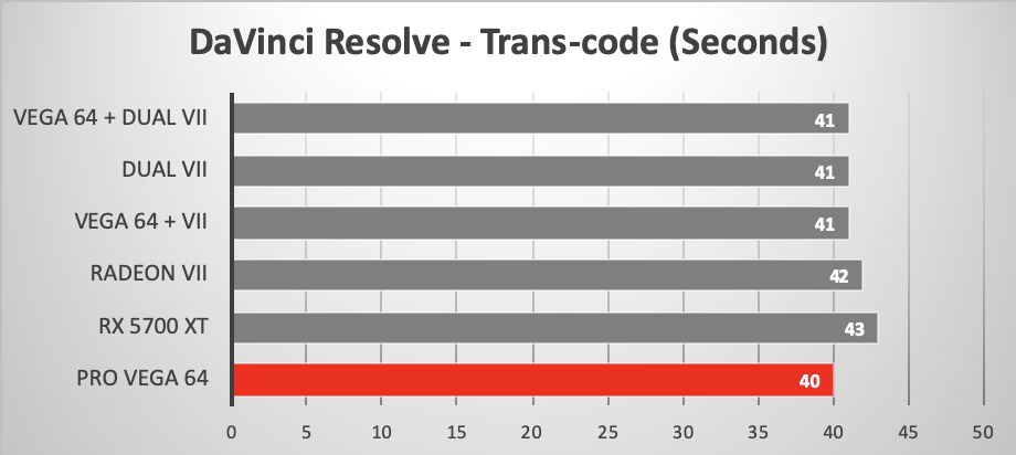 Trans-coding R3D to ProRes in Davinci Resolve