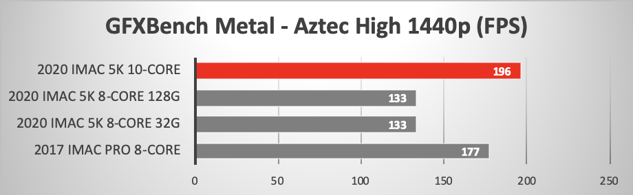 GFXBench Metal Aztec High Tier 1440p OFFscreen