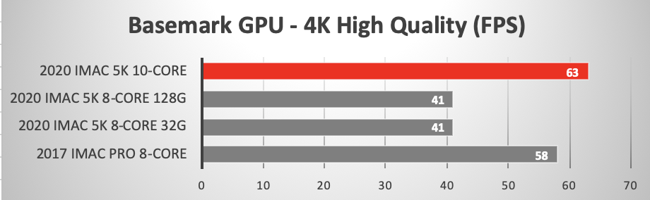 Basemark GPU Benchmark Official Test Metal 4K High