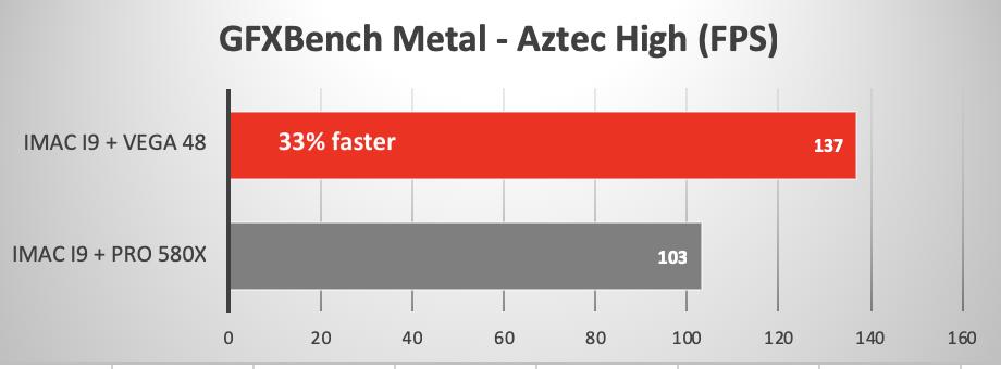 Pro 580X GPU versus Pro Vega 48 in 2019 iMac
