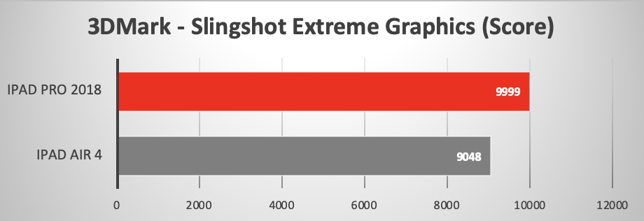2020 iPad Air 4 running Slingshot Extreme Graphics Benchmark