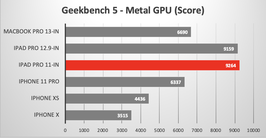 Geekbench 5 Metal GPU test