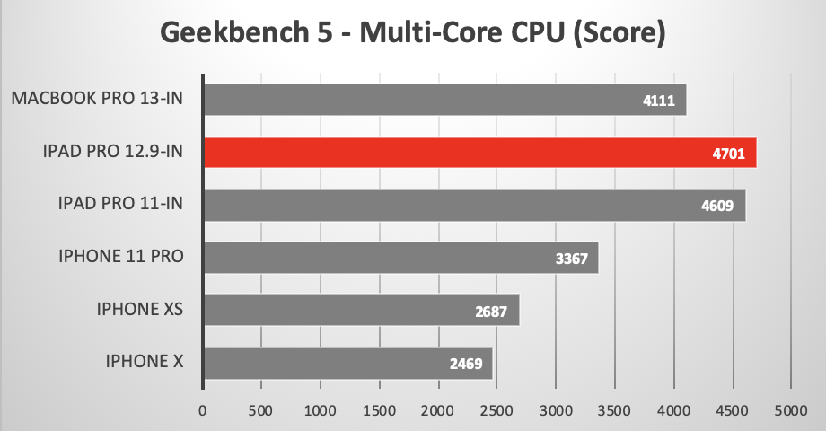 Geekbench 5 Multi-Core CPU test