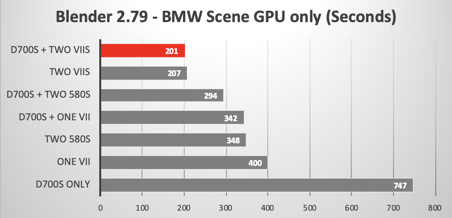 Blender benchmark showing eGPU effect on 2013 Mac Pro