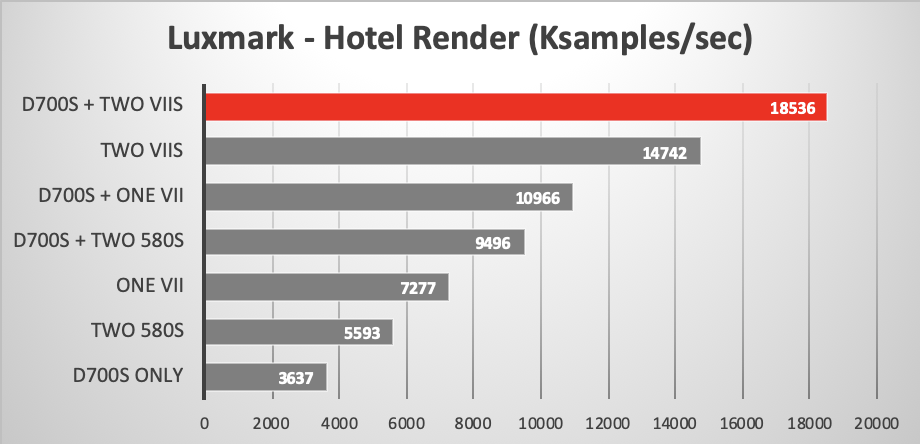 Luxmark OpenCL benchmark showing eGPU effect on 2013 Mac Pro