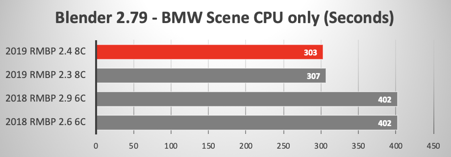 2019 Macbook Pro 2 3ghz Vs 2 4ghz 8